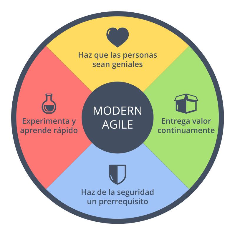 AGILISMO INGRID CAST - Agilismo: el nuevo enfoque en la gestión de proyectos de Comunicación